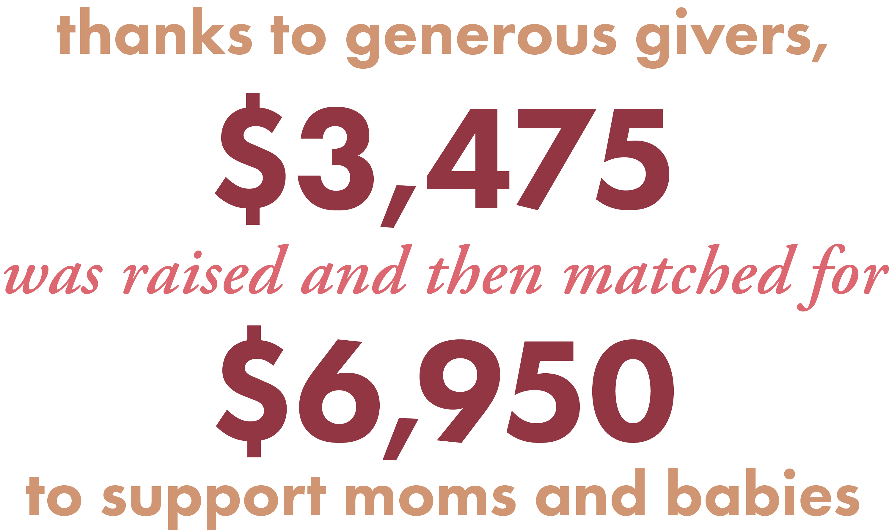 Thanks to generous givers, $3,475 was raised and then matched for $6,950 to support moms and babies.